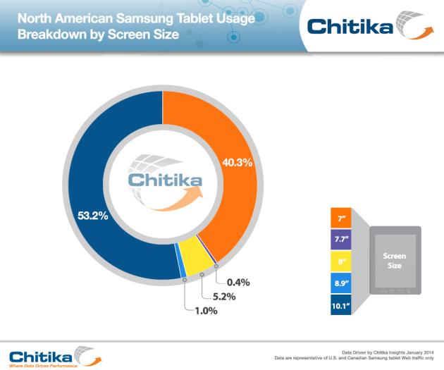Galaxy S 3 является самым популярным мобильным устройством Samsung в Северной Америке