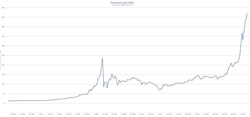 Все о Bitcoin (Биткоин)