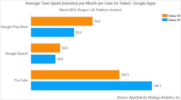 Собственные приложения Samsung редко используется, и это не удивительно...