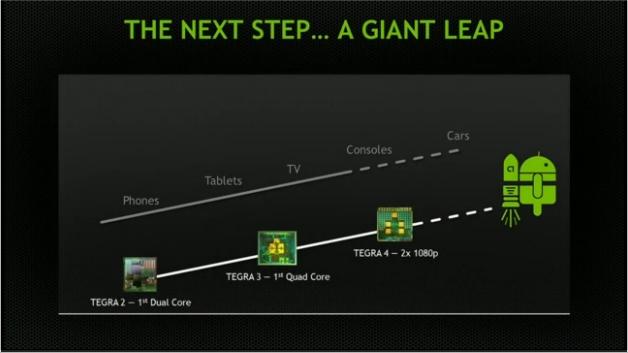 Tegra K1- самый мощный и энергоэффективный мобильный процессор.